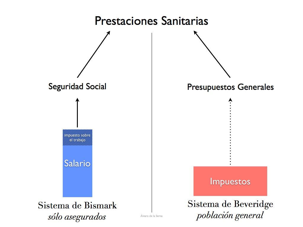 sistemas sanitarios